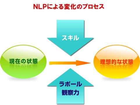 目標達成のプロセス 図のように、NLPでは現在の状態から目標(理想の状態)へ向けて、様々な...